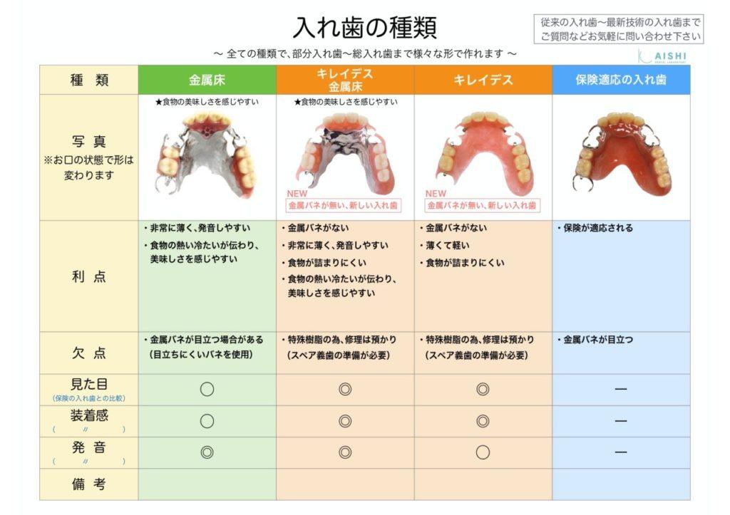 キレイデス 種類 入れ歯